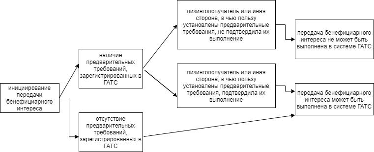 Система предварительных требований для передачи бенефициарного интереса